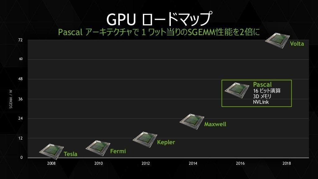 Nvidia Roadmap zu Pascal