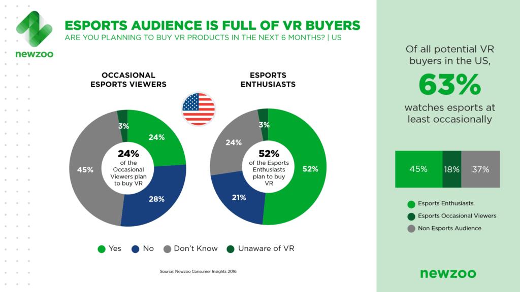 Studie zum Interesse an VR