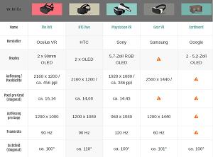 Vr-Brille Vergleich Tabelle mit Preis