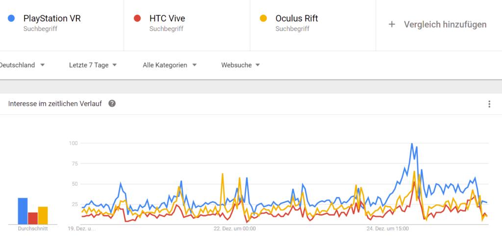 Google Trend