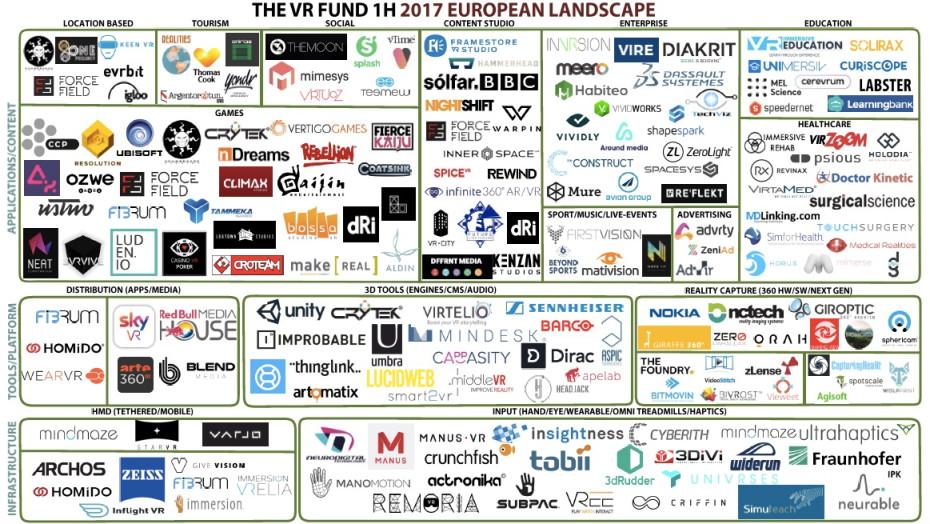 Rasanter Zuwachs an VR-Unternehmen in Europa