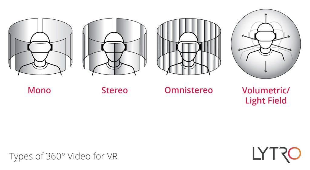 Lytro Vergleich 360-Grad-Videos