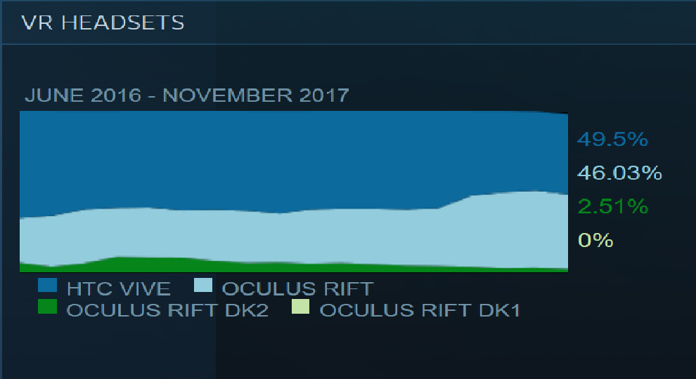 SteamVR-HTC-Vive-Oculus-Rift
