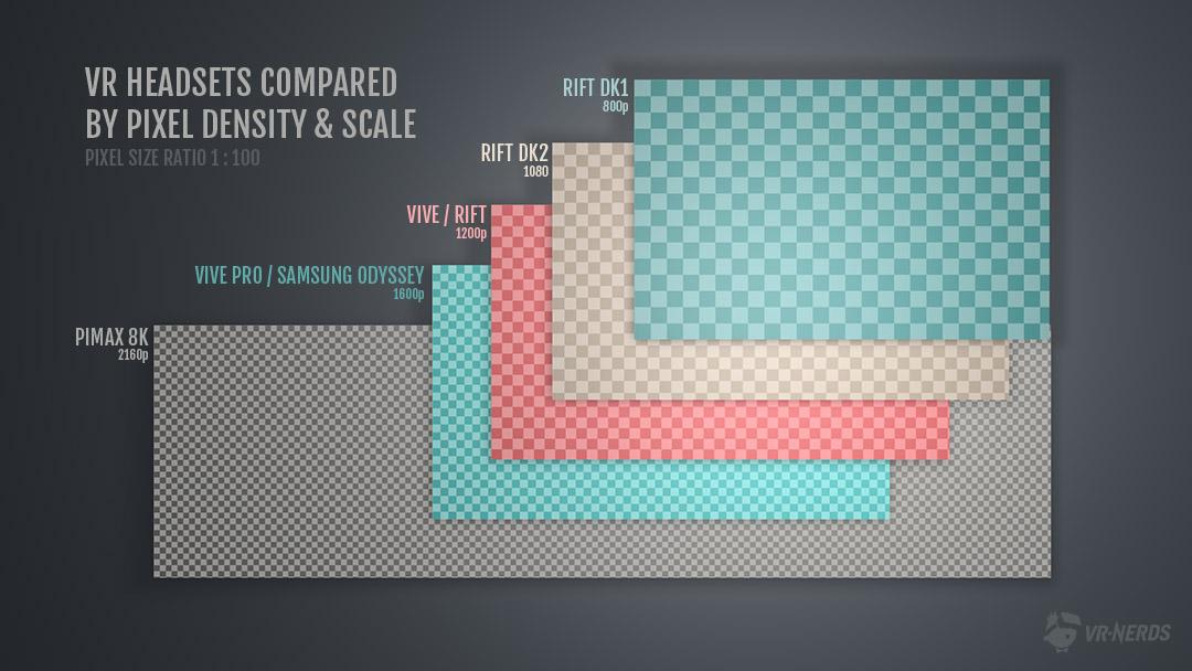 Vergleich Auflösung VR Headsets, Compare resolution Pimax Oculus Rift HTC Vive