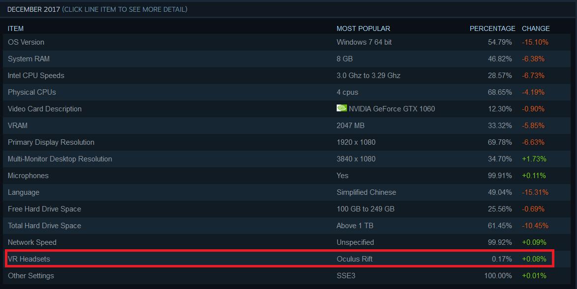 SteamVR-December-Valve-Oculus-Rift-HTC-Vive