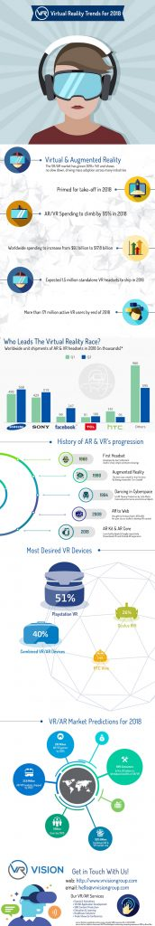 VR Vision