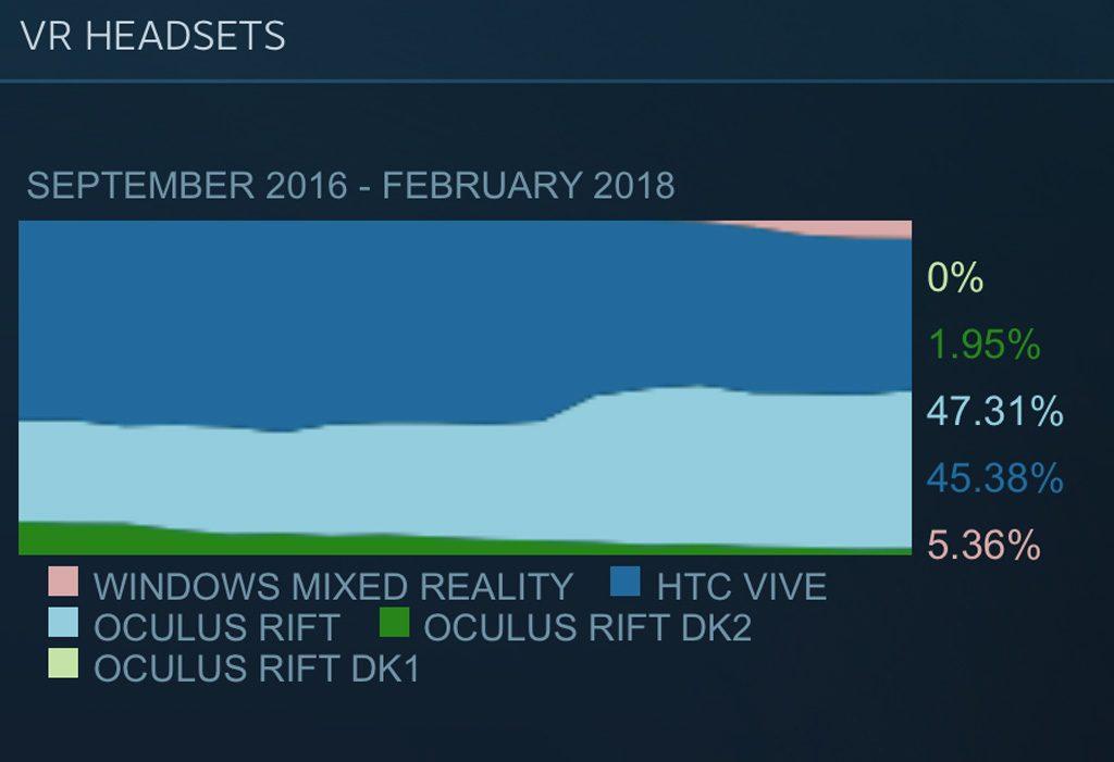 SteamVR Statistik