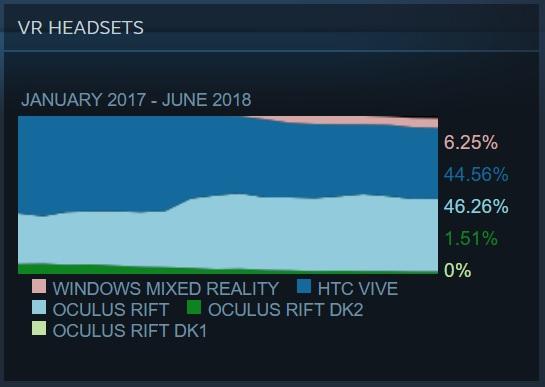 SteamVR-Nutzerstatistiken-Oculus-Rift-HTC-Vive-Windows-VR-Valve