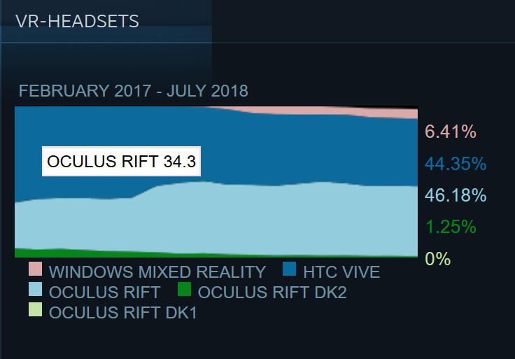 Steam-Nutzerstatistik-Valve-Oculus-Rift-HTC-Vive-Windows-MR