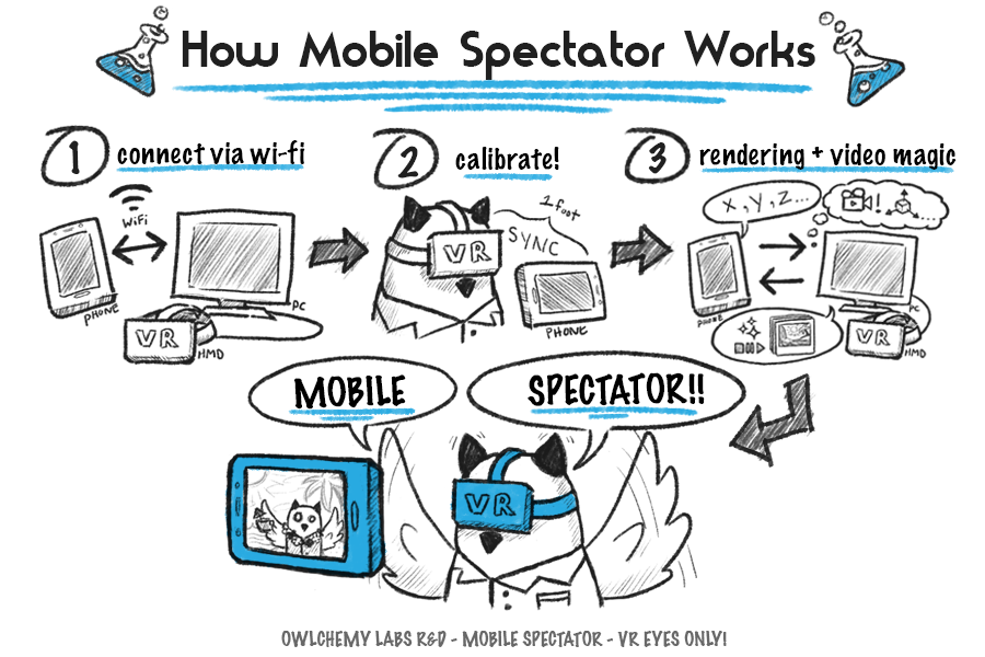 Owlchemy-Labs-Mobile-Spectator-ARCore