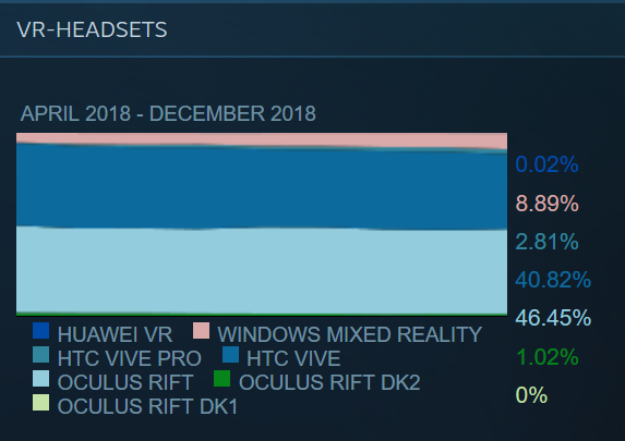 Steam-Software-Hardware-Survey-Dezember-2018