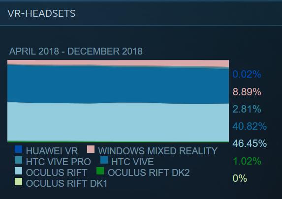 Steam-Software-Hardware-Survey-Dezember-2018