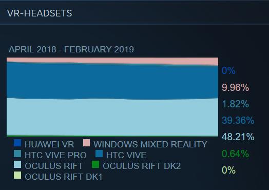 Steam-Hardware-Software-Oculus-Rift-HTC-Vive-Windows-VR
