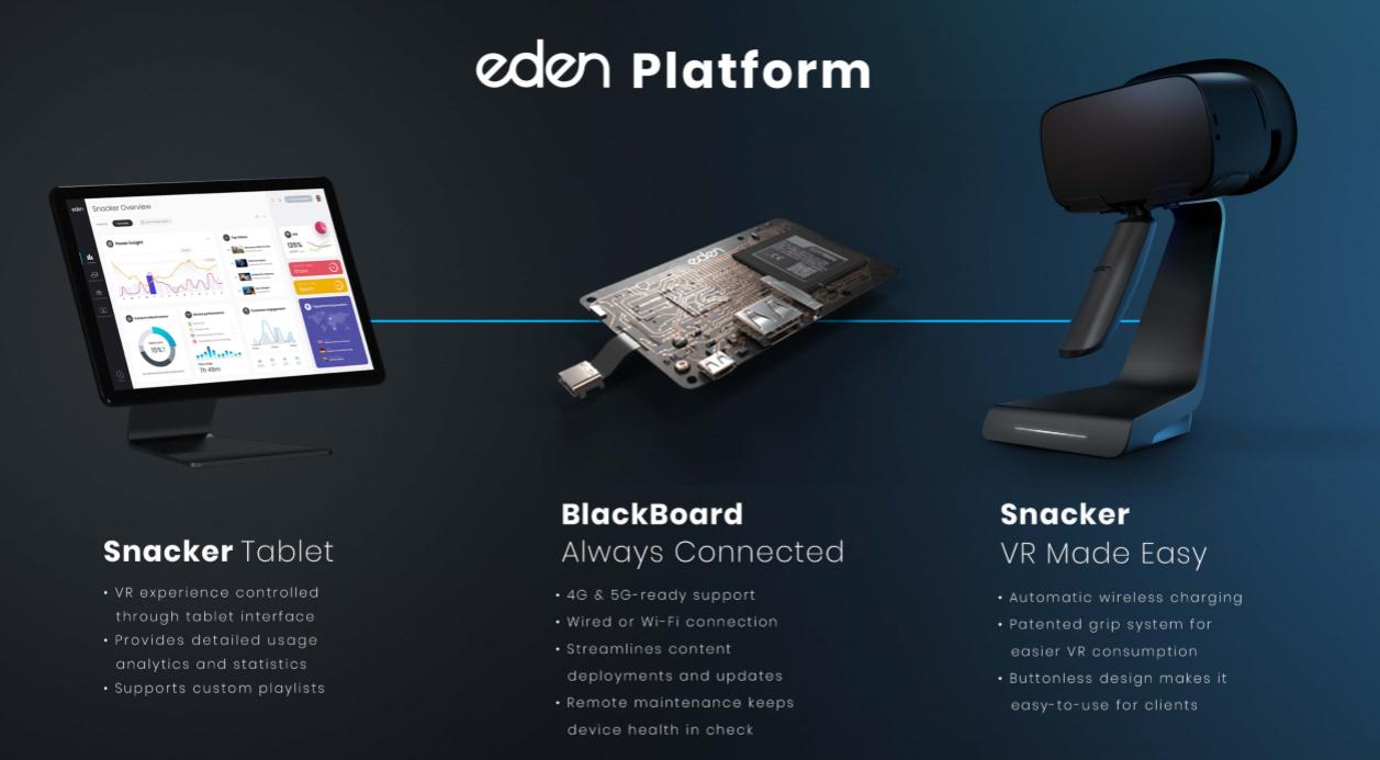 Eden Plattform