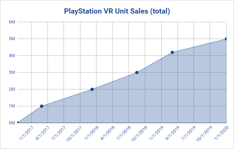 psvr-sales-milestone-2019