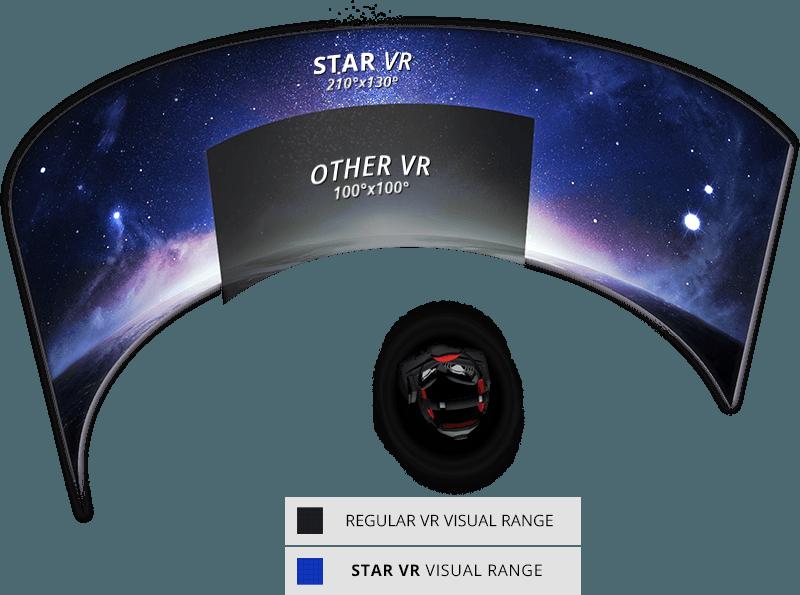 Sichtfeld StarVR, 247 Grad