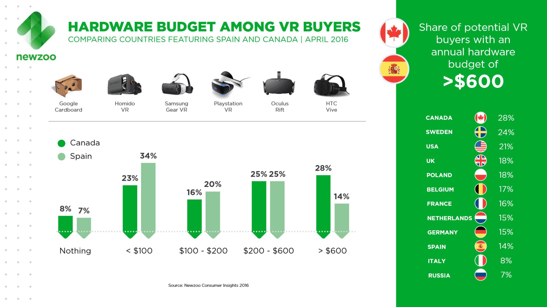 Hardware Budget der VR-Käufer