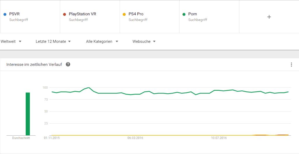 google-trend-psvr-ps4-pro-laender-porn