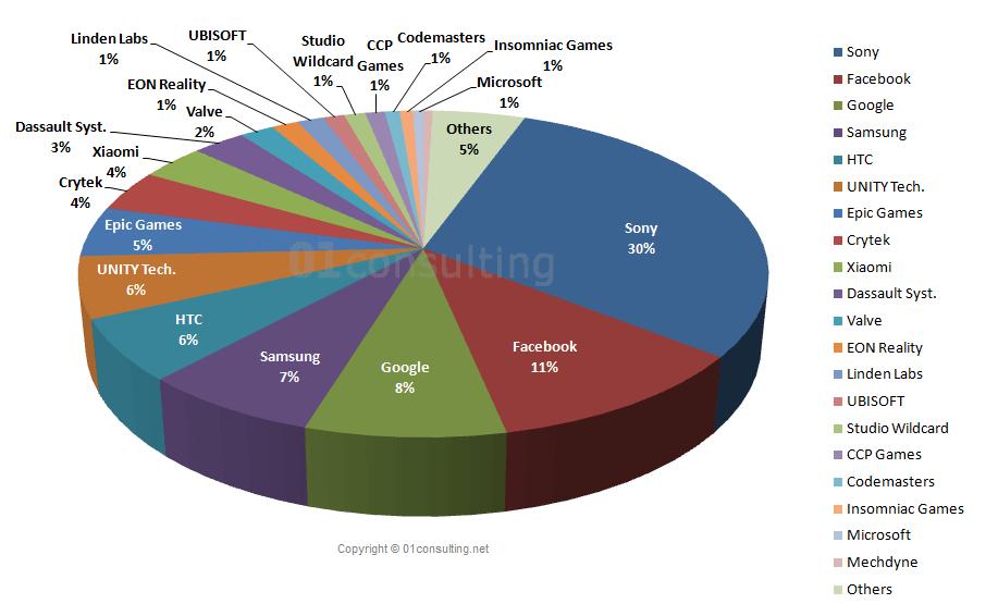 VR Unternehmen Marktanteil