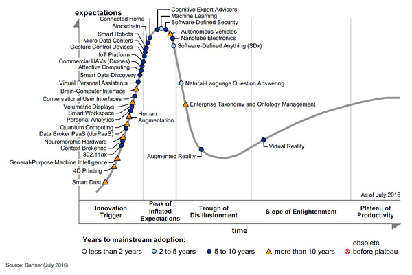 Gartner Life Cycle VR