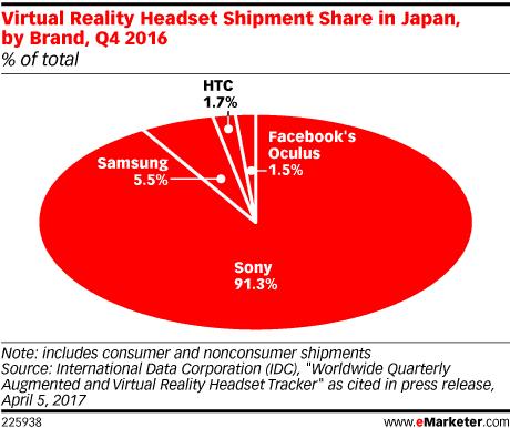 Fast jede VR Brille in Japan kommt von Sony